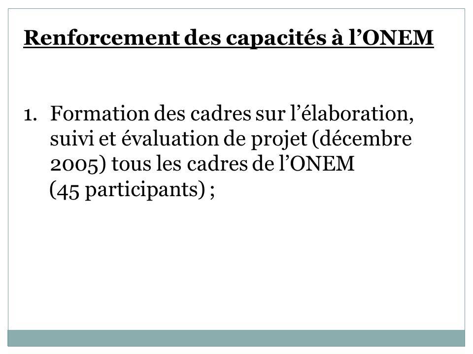 Renforcement des capacités à lONEM 1.Formation des cadres sur lélaboration, suivi et évaluation de projet (décembre 2005) tous les cadres de lONEM (45 participants) ;