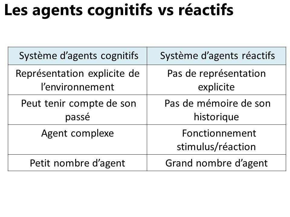 Les agents cognitifs vs réactifs Système dagents cognitifs Système dagents réactifs Représentation explicite de lenvironnement Pas de représentation e