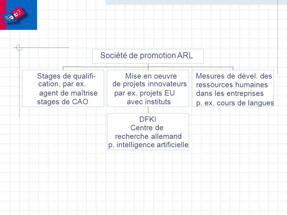 Stages de qualifi- cation, par ex. agent de maîtrise stages de CAO DFKI Centre de recherche allemand p. intelligence artificielle Mise en oeuvre de pr