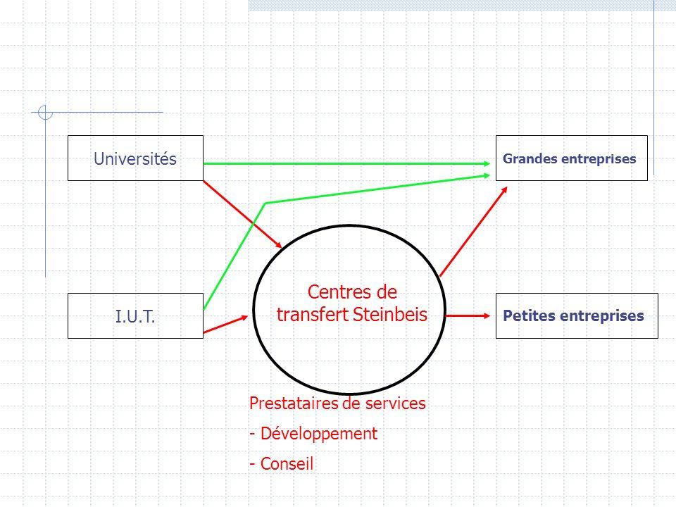 Universités I.U.T. Centres de transfert Steinbeis Prestataires de services - Développement - Conseil Grandes entreprises Petites entreprises