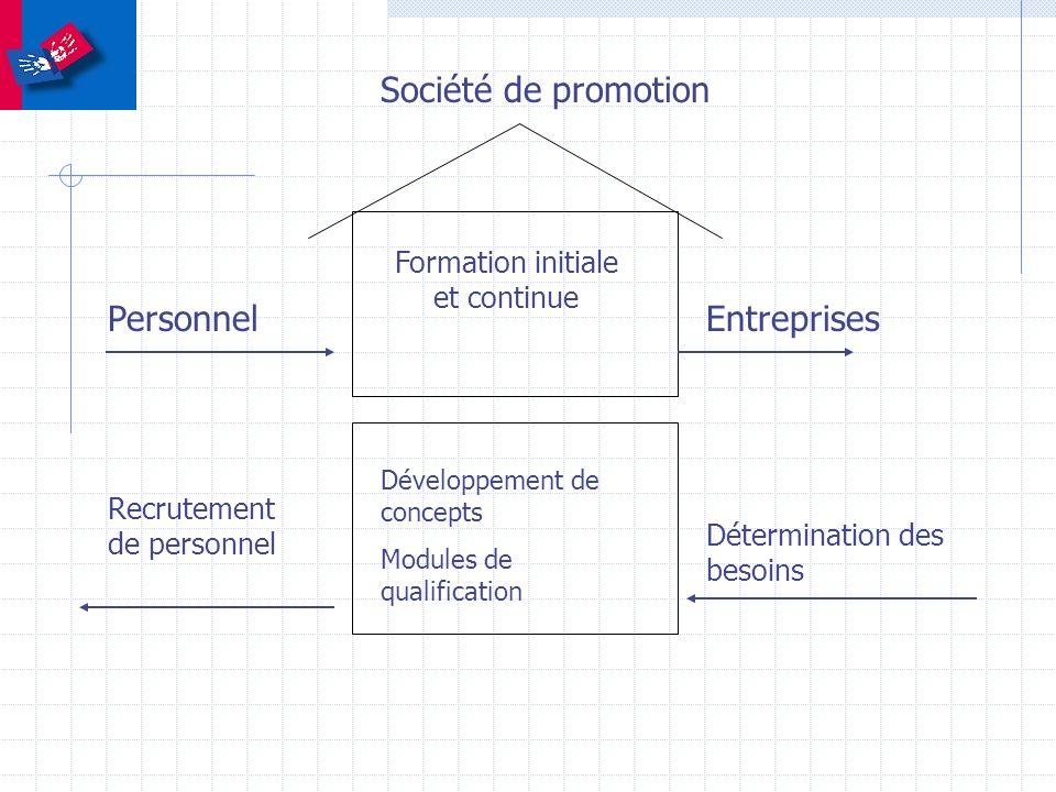 Société de promotion Formation initiale et continue Développement de concepts Modules de qualification Personnel Recrutement de personnel Entreprises