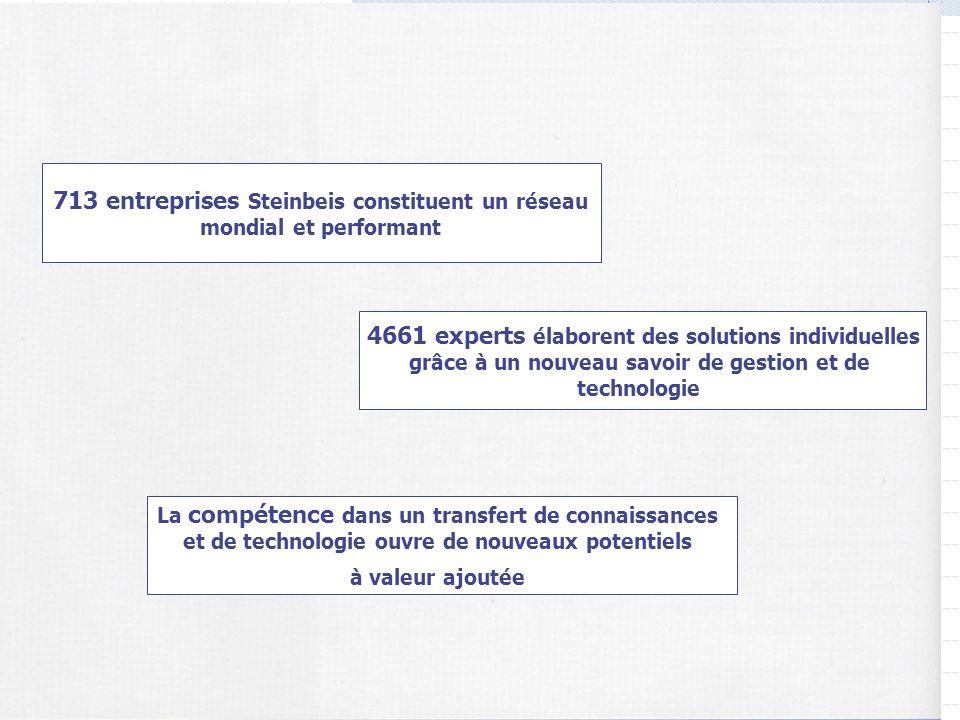 713 entreprises Steinbeis constituent un réseau mondial et performant 4661 experts élaborent des solutions individuelles grâce à un nouveau savoir de