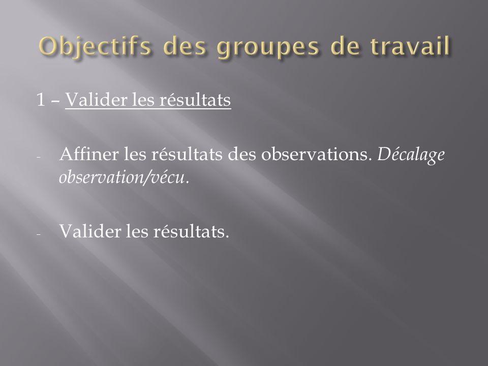 1 – Valider les résultats - Affiner les résultats des observations. Décalage observation/vécu. - Valider les résultats.