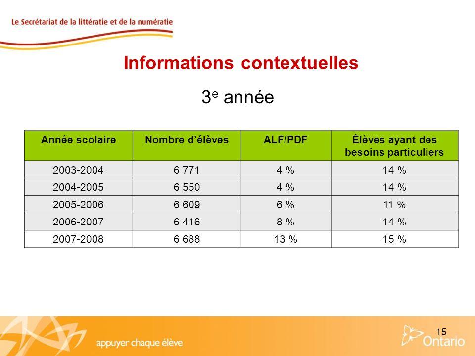15 Année scolaireNombre délèvesALF/PDFÉlèves ayant des besoins particuliers 2003-20046 7714 %14 % 2004-20056 5504 %14 % 2005-20066 6096 %11 % 2006-200