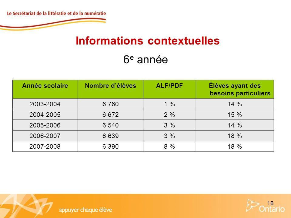 16 Année scolaireNombre délèvesALF/PDFÉlèves ayant des besoins particuliers 2003-20046 7601 %14 % 2004-20056 6722 %15 % 2005-20066 5403 %14 % 2006-200