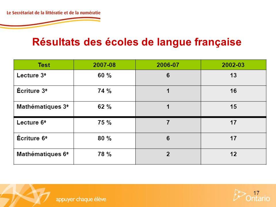 17 Résultats des écoles de langue française Test2007-082006-072002-03 Lecture 3 e 60 %613 Écriture 3 e 74 %116 Mathématiques 3 e 62 %115 Lecture 6 e 7