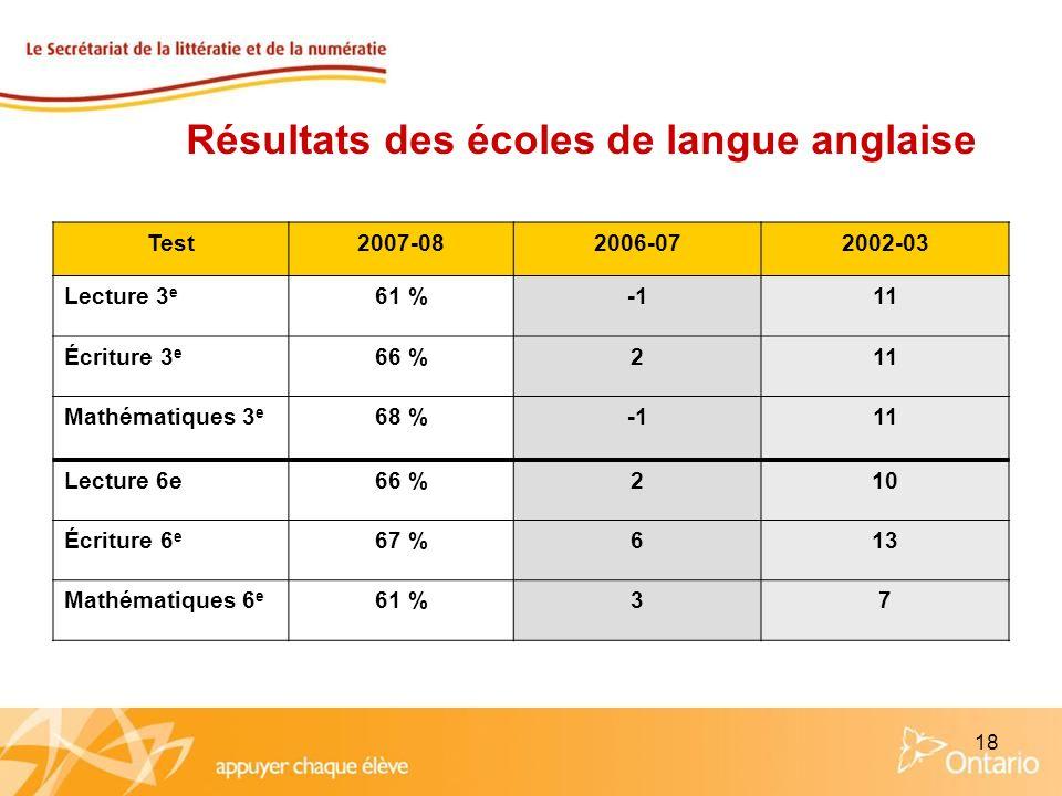 18 Résultats des écoles de langue anglaise Test2007-082006-072002-03 Lecture 3 e 61 %11 Écriture 3 e 66 %211 Mathématiques 3 e 68 %11 Lecture 6e66 %21