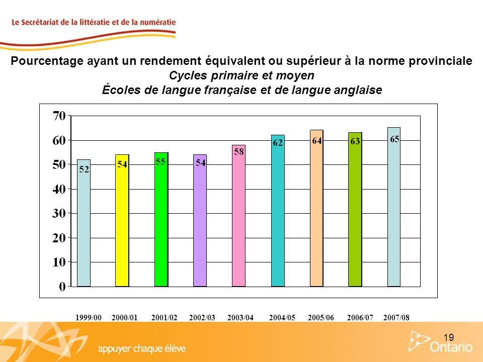 19 Pourcentage ayant un rendement équivalent ou supérieur à la norme provinciale Cycles primaire et moyen Écoles de langue française et de langue angl
