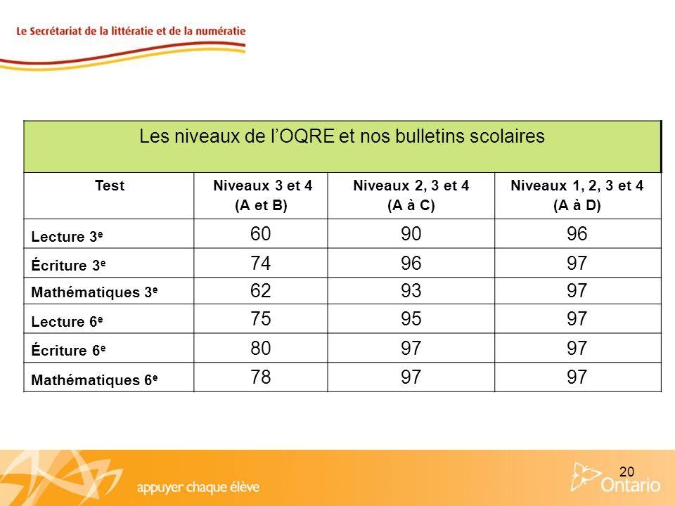 20 Les niveaux de lOQRE et nos bulletins scolaires Test Niveaux 3 et 4 (A et B) Niveaux 2, 3 et 4 (A à C) Niveaux 1, 2, 3 et 4 (A à D) Lecture 3 e 609