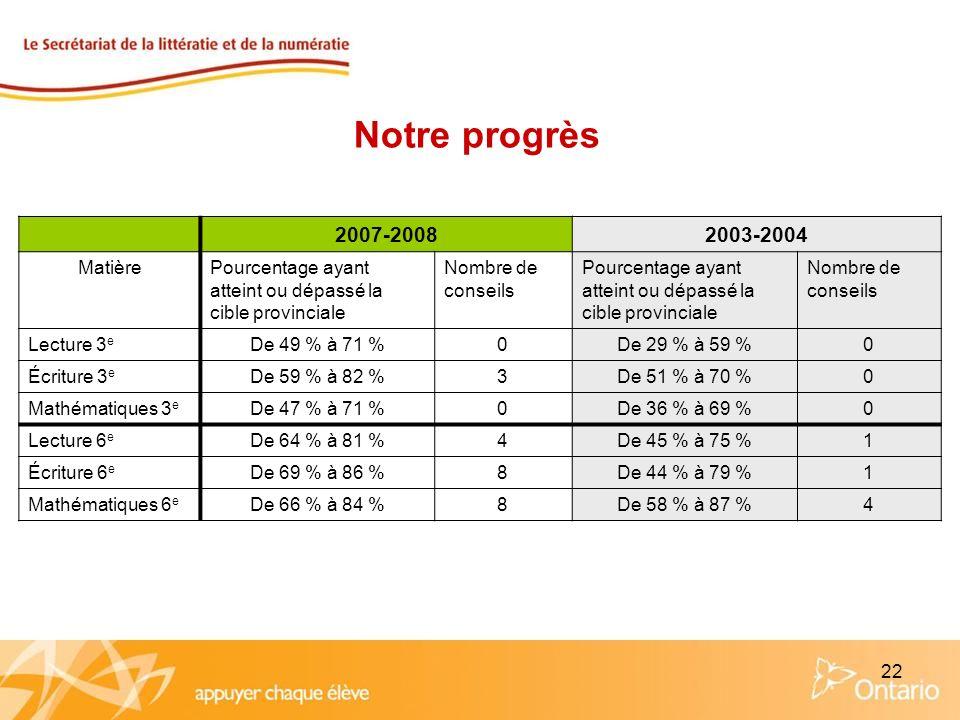 22 2007-20082003-2004 MatièrePourcentage ayant atteint ou dépassé la cible provinciale Nombre de conseils Pourcentage ayant atteint ou dépassé la cibl