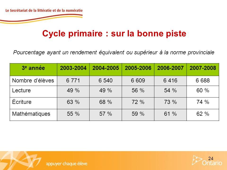24 Cycle primaire : sur la bonne piste Pourcentage ayant un rendement équivalent ou supérieur à la norme provinciale 3 e année2003-20042004-20052005-2