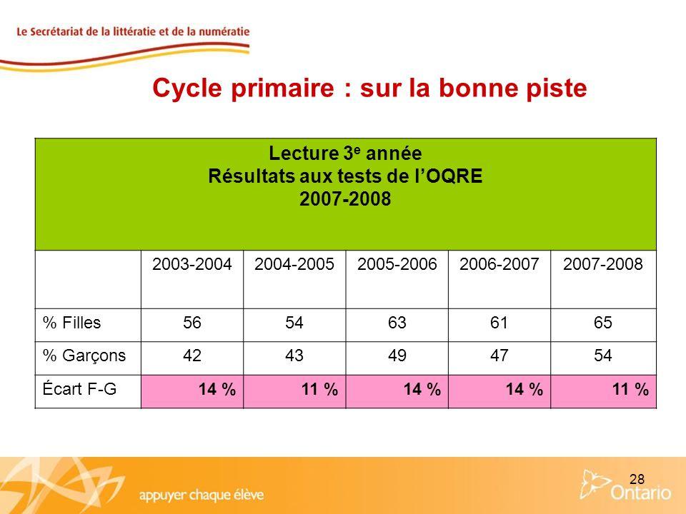 28 Lecture 3 e année Résultats aux tests de lOQRE 2007-2008 2003-20042004-20052005-20062006-20072007-2008 % Filles5654636165 % Garçons4243494754 Écart