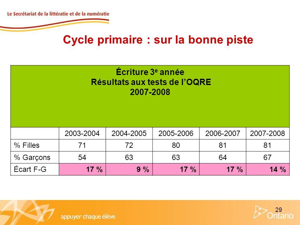 29 Écriture 3 e année Résultats aux tests de lOQRE 2007-2008 2003-20042004-20052005-20062006-20072007-2008 % Filles71728081 % Garçons5463 6467 Écart F