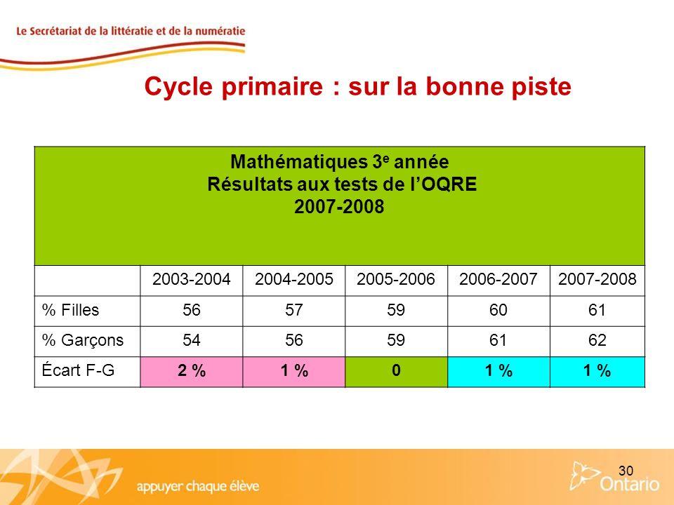 30 Mathématiques 3 e année Résultats aux tests de lOQRE 2007-2008 2003-20042004-20052005-20062006-20072007-2008 % Filles5657596061 % Garçons5456596162