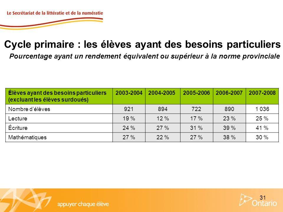 31 Cycle primaire : les élèves ayant des besoins particuliers Pourcentage ayant un rendement équivalent ou supérieur à la norme provinciale Élèves aya