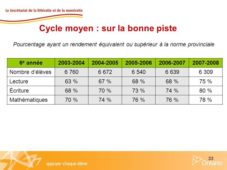 33 Cycle moyen : sur la bonne piste Pourcentage ayant un rendement équivalent ou supérieur à la norme provinciale 6 e année2003-20042004-20052005-2006