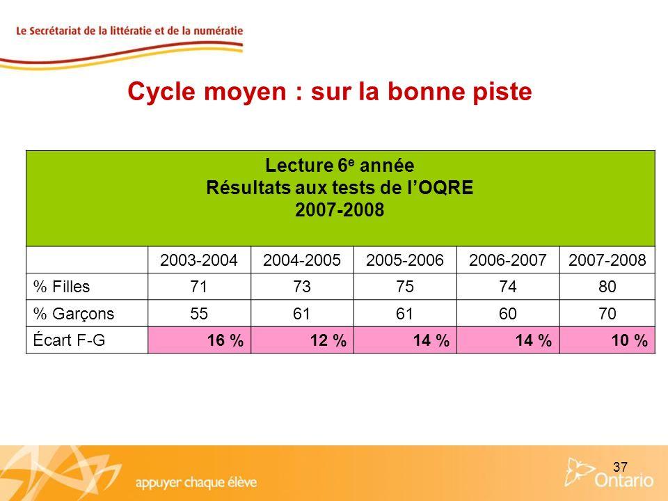 37 Lecture 6 e année Résultats aux tests de lOQRE 2007-2008 2003-20042004-20052005-20062006-20072007-2008 % Filles7173757480 % Garçons5561 6070 Écart