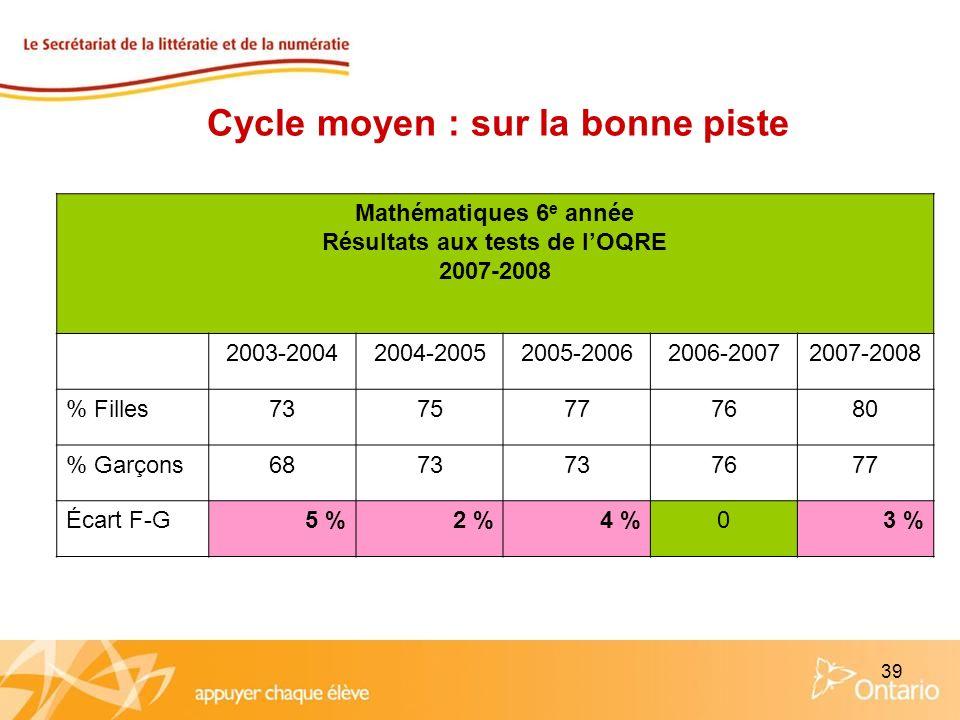 39 Mathématiques 6 e année Résultats aux tests de lOQRE 2007-2008 2003-20042004-20052005-20062006-20072007-2008 % Filles7375777680 % Garçons6873 7677