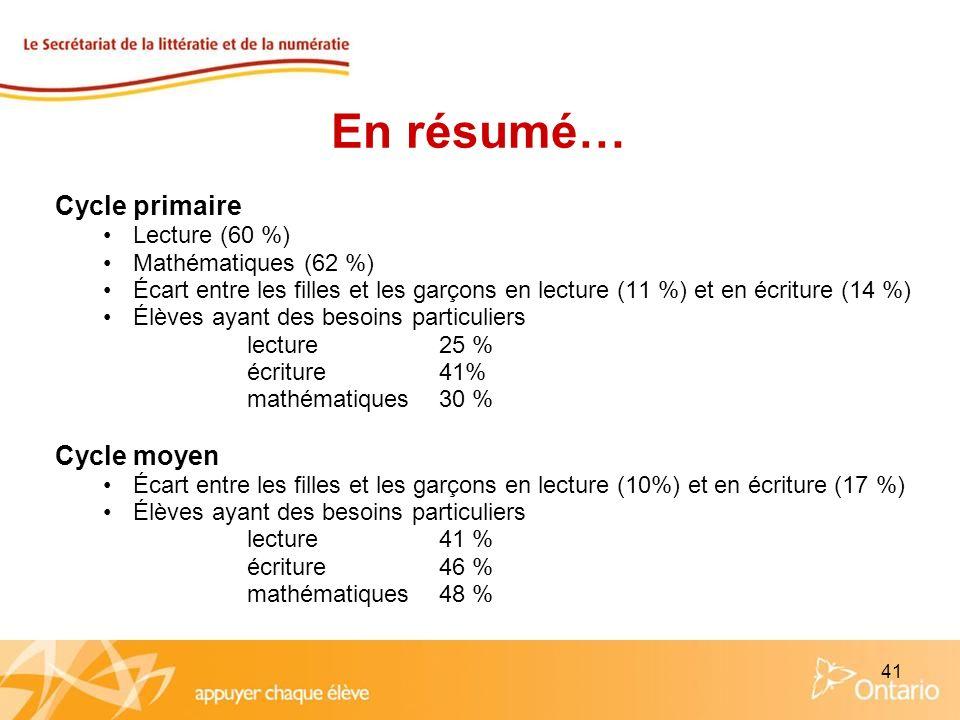 41 En résumé… Cycle primaire Lecture (60 %) Mathématiques (62 %) Écart entre les filles et les garçons en lecture (11 %) et en écriture (14 %) Élèves