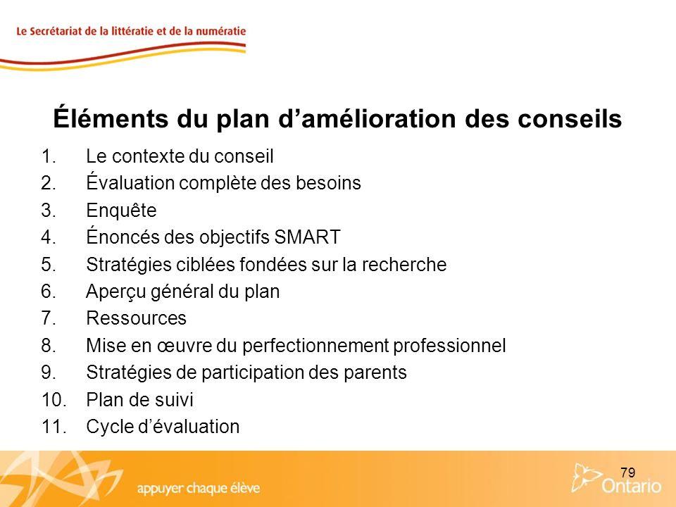 79 Éléments du plan damélioration des conseils 1.Le contexte du conseil 2.Évaluation complète des besoins 3.Enquête 4.Énoncés des objectifs SMART 5.St
