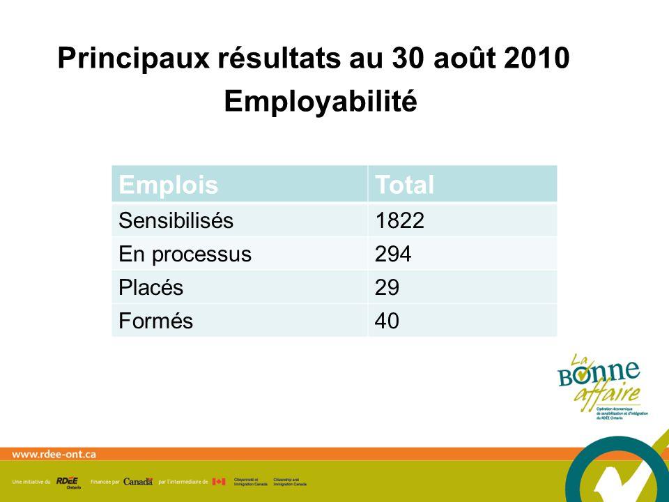 Principaux résultats au 30 août 2010 Employabilité EmploisTotal Sensibilisés1822 En processus294 Placés29 Formés40