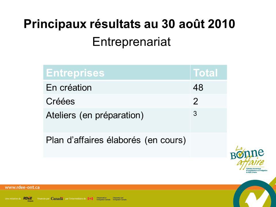 Principaux résultats au 30 août 2010 Entreprenariat EntreprisesTotal En création48 Créées2 Ateliers (en préparation) 3 Plan daffaires élaborés (en cours)