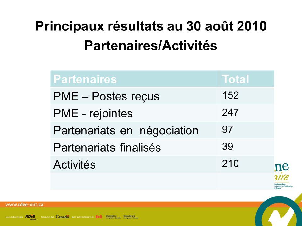 Principaux résultats au 30 août 2010 Partenaires/Activités PartenairesTotal PME – Postes reçus 152 PME - rejointes 247 Partenariats en négociation 97 Partenariats finalisés 39 Activités 210
