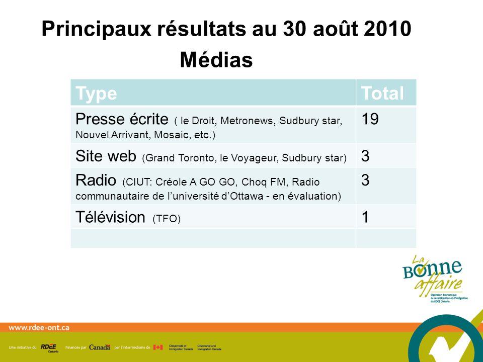 Principaux résultats au 30 août 2010 Médias TypeTotal Presse écrite ( le Droit, Metronews, Sudbury star, Nouvel Arrivant, Mosaic, etc.) 19 Site web (Grand Toronto, le Voyageur, Sudbury star) 3 Radio (CIUT: Créole A GO GO, Choq FM, Radio communautaire de luniversité dOttawa - en évaluation) 3 Télévision (TFO) 1