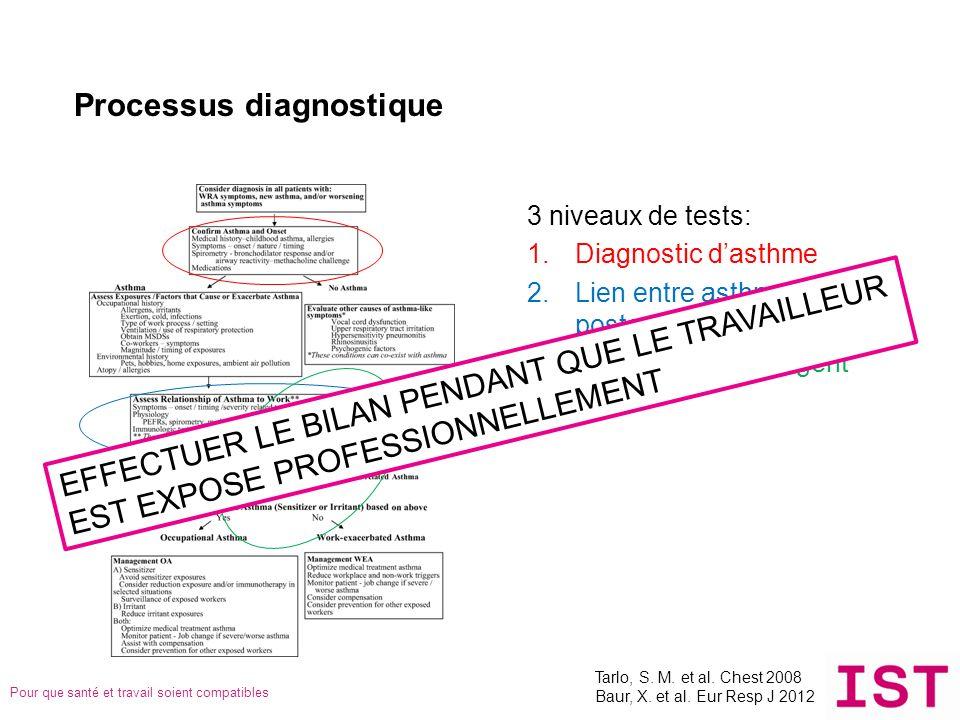 Pour que santé et travail soient compatibles Processus diagnostique 3 niveaux de tests: 1.Diagnostic dasthme 2.Lien entre asthme et poste de travail 3