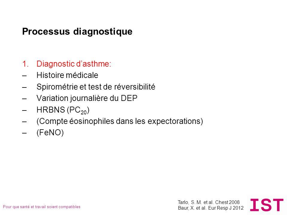 Pour que santé et travail soient compatibles Processus diagnostique 1.Diagnostic dasthme: –Histoire médicale –Spirométrie et test de réversibilité –Va