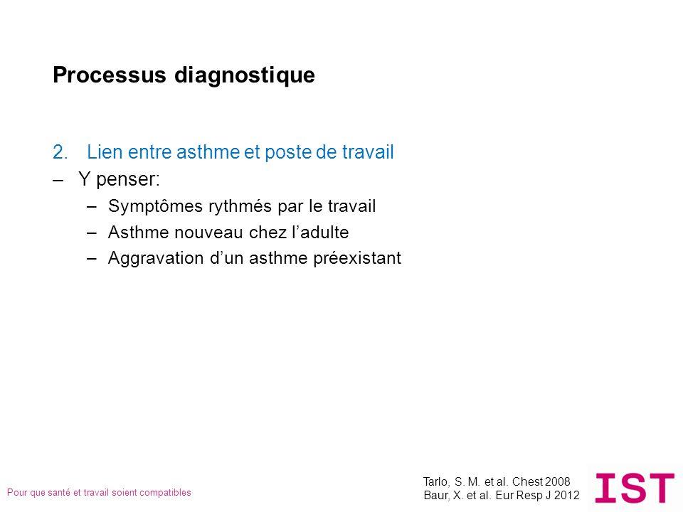 Pour que santé et travail soient compatibles Processus diagnostique 2.Lien entre asthme et poste de travail –Y penser: –Symptômes rythmés par le trava