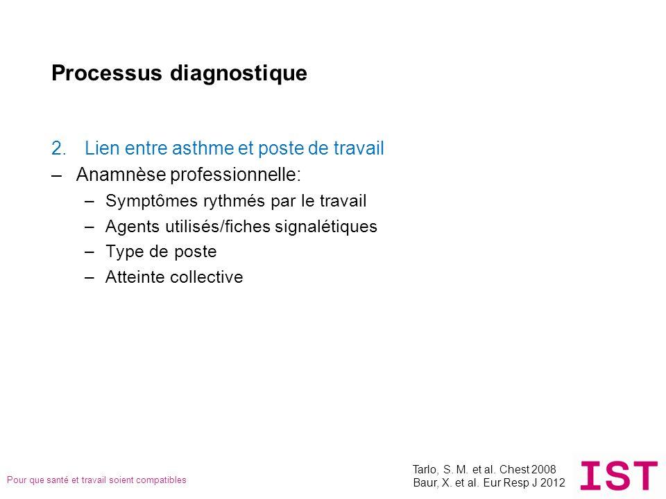 Pour que santé et travail soient compatibles Processus diagnostique 2.Lien entre asthme et poste de travail –Anamnèse professionnelle: –Symptômes ryth