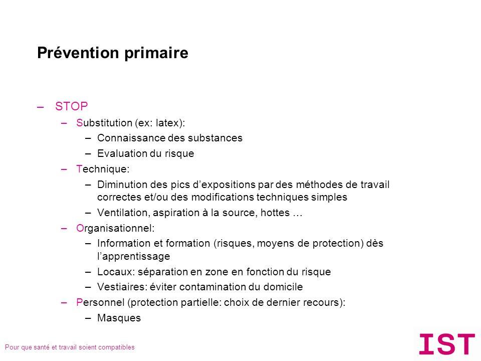 Pour que santé et travail soient compatibles Prévention primaire –STOP –Substitution (ex: latex): –Connaissance des substances –Evaluation du risque –