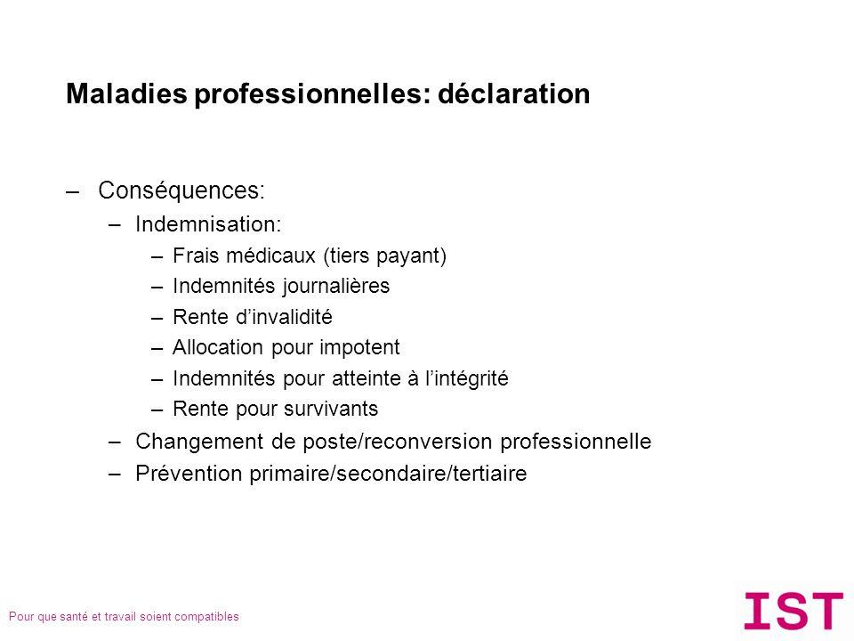 Pour que santé et travail soient compatibles Maladies professionnelles: déclaration –Conséquences: –Indemnisation: –Frais médicaux (tiers payant) –Ind