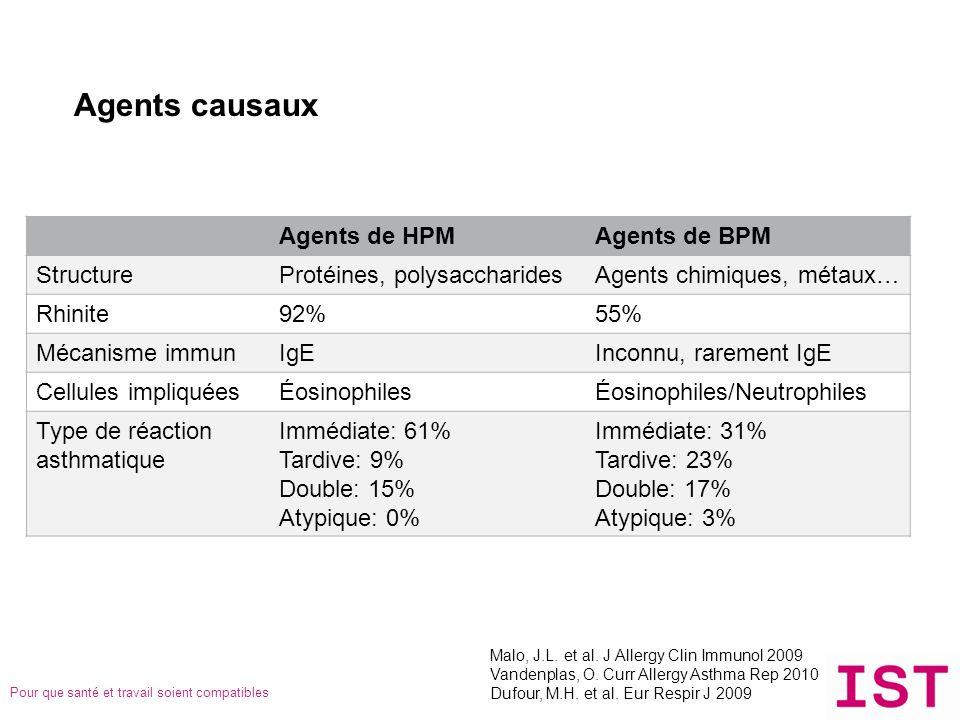 Pour que santé et travail soient compatibles Agents causaux Agents de HPMAgents de BPM StructureProtéines, polysaccharidesAgents chimiques, métaux… Rh