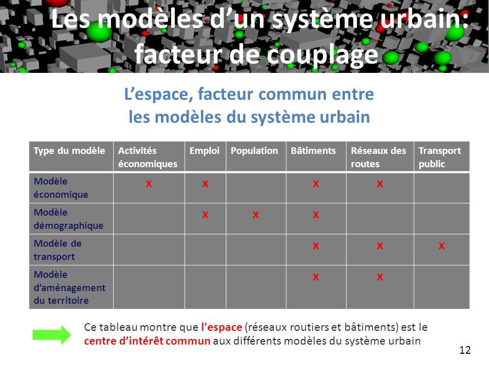 12 Lespace, facteur commun entre les modèles du système urbain Les modèles dun système urbain: facteur de couplage Type du modèleActivités économiques