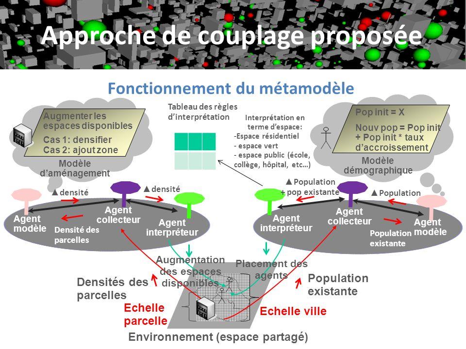 18 Densités des parcelles Modèle démographique Environnement (espace partagé) Agent modèle Population existante Agent interpréteur Approche de couplag