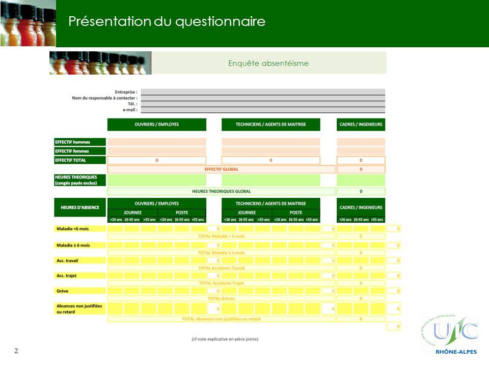 Présentation du questionnaire 2 Enquête absentéisme