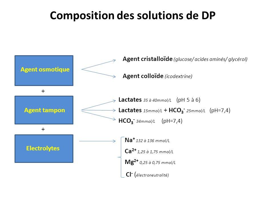 Dianeal® Gambrosol trio® Physioneal®BicaVera®Nutrineal®Extraneal® Agent osmotique Glucose 15 à 42,5g/L Glucose 15 à 40g/L Glucose 15 à 42,5g/L Glucose 15 à 42,5g/L Acides aminés 87mM Icodextrine 75g/L Osmolarité (mosmol/L) 346-485353 - 492345-484358-511365284 Tampons (mM) Lactate 40Lactates 40 Lactates 10-15 HCO3 - 25 HCO3 - 34Lactates 40Lactate 40 pH5,25,5 - 6,57,4 6,65,2 Electrolytes (mM) Na + Ca 2+ Mg 2+ Cl - 132 1,75 0,25 96 132 1,35 – 1,75 0,25 96 132 1,25 - 1,75 0,25 95 - 101 134 1,75 0,5 104,5 132 1,25 0,25 105 133 1,75 0,25 96 Rappel : osmolarité plasmatique : 280 - 285 mosmol/L Composition des solutions de DP