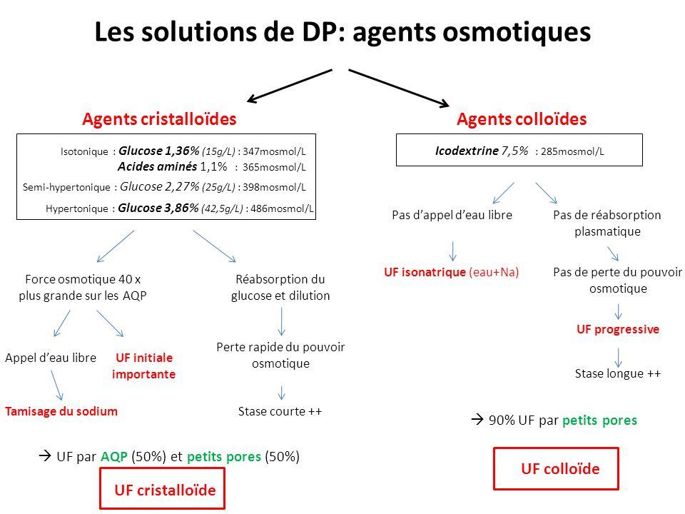 Les solutions de DP: agents osmotiques Agents cristalloïdesAgents colloïdes Isotonique : Glucose 1,36% (15g/L) : 347mosmol/L UF cristalloïde UF colloïde Icodextrine 7,5% : 285mosmol/L Acides aminés 1,1% : 365mosmol/L Force osmotique 40 x plus grande sur les AQP UF par AQP (50%) et petits pores (50%) Perte rapide du pouvoir osmotique Pas de réabsorption plasmatique 90% UF par petits pores Pas dappel deau libre UF isonatrique (eau+Na) Pas de perte du pouvoir osmotique Stase longue ++ UF progressive Stase courte ++ Semi-hypertonique : Glucose 2,27% (25g/L) : 398mosmol/L Hypertonique : Glucose 3,86% (42,5g/L) : 486mosmol/L Appel deau libre Tamisage du sodium Réabsorption du glucose et dilution UF initiale importante