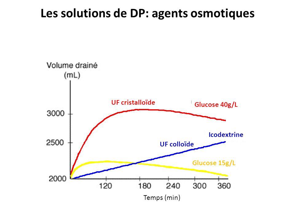Les solutions de DP: agents osmotiques UF cristalloïde UF colloïde Glucose 40g/L Icodextrine Glucose 15g/L Temps (min)