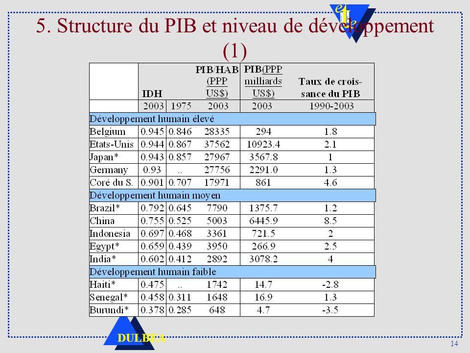 14 DULBEA 5. Structure du PIB et niveau de développement (1)