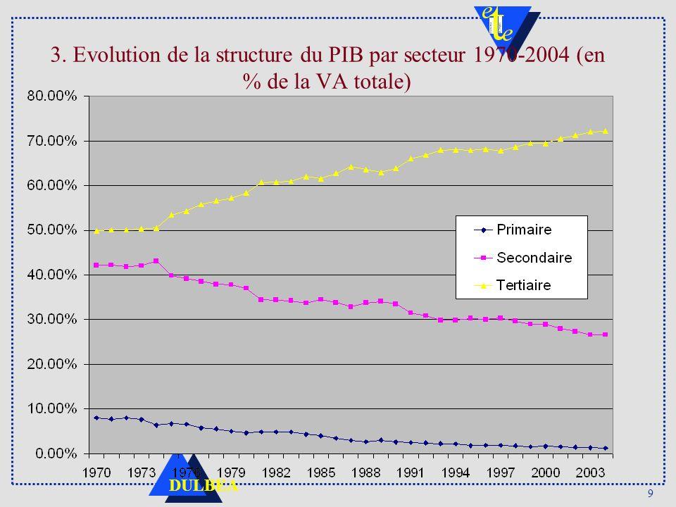 9 DULBEA 3. Evolution de la structure du PIB par secteur 1970-2004 (en % de la VA totale)