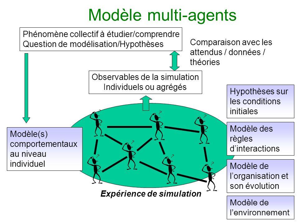 Modèle multi-agents Modèle de lenvironnement Modèle des règles dinteractions Phénomène collectif à étudier/comprendre Question de modélisation/Hypothè