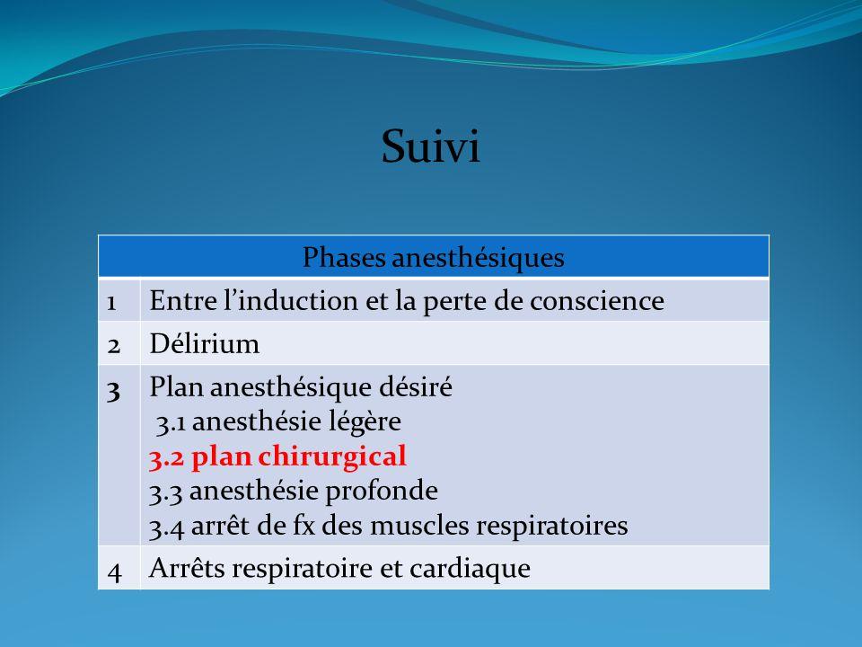 Suivi Phases anesthésiques 1Entre linduction et la perte de conscience 2Délirium 3Plan anesthésique désiré 3.1 anesthésie légère 3.2 plan chirurgical