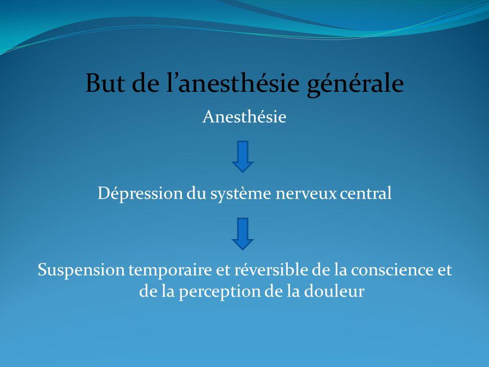 But de lanesthésie générale Anesthésie Dépression du système nerveux central Suspension temporaire et réversible de la conscience et de la perception