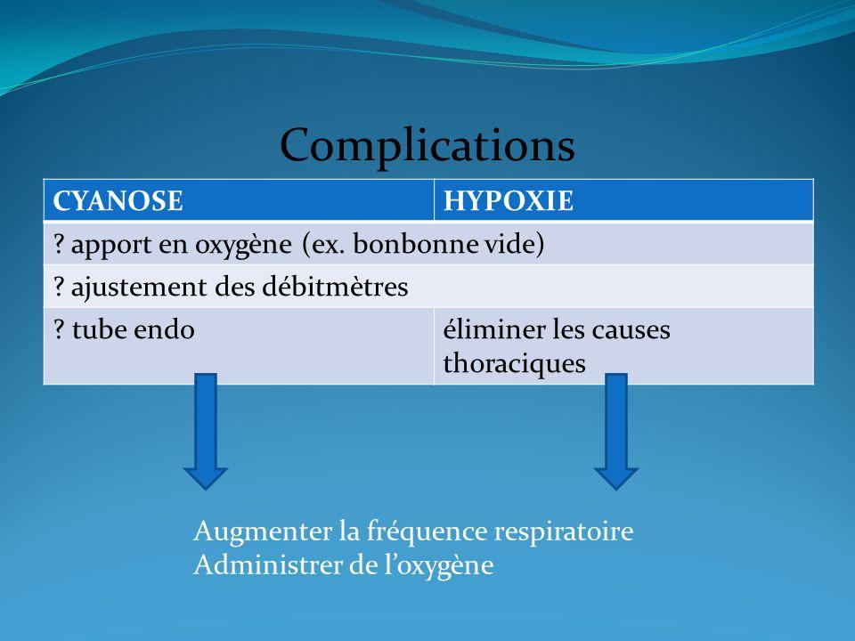 Complications CYANOSEHYPOXIE ? apport en oxygène (ex. bonbonne vide) ? ajustement des débitmètres ? tube endoéliminer les causes thoraciques Augmenter