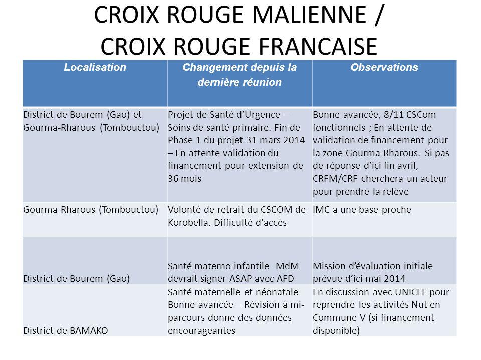CROIX ROUGE MALIENNE / CROIX ROUGE FRANCAISE Localisation Changement depuis la dernière réunion Observations District de Bourem (Gao) et Gourma-Rharous (Tombouctou) Projet de Santé dUrgence – Soins de santé primaire.