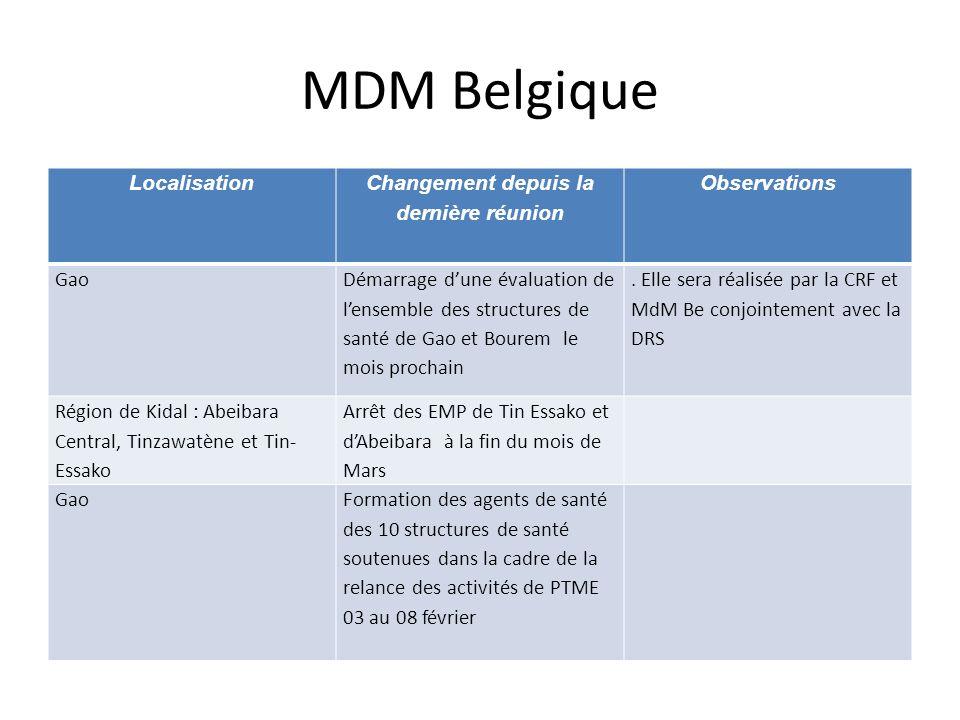 MDM Belgique Localisation Changement depuis la dernière réunion Observations Gao Démarrage dune évaluation de lensemble des structures de santé de Gao et Bourem le mois prochain.