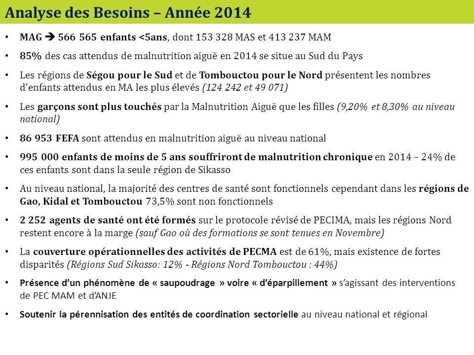Analyse des Besoins – Année 2014 MAG 566 565 enfants <5ans, dont 153 328 MAS et 413 237 MAM 85% des cas attendus de malnutrition aiguë en 2014 se situe au Sud du Pays Les régions de Ségou pour le Sud et de Tombouctou pour le Nord présentent les nombres denfants attendus en MA les plus élevés (124 242 et 49 071) Les garçons sont plus touchés par la Malnutrition Aiguë que les filles (9,20% et 8,30% au niveau national) 86 953 FEFA sont attendus en malnutrition aiguë au niveau national 995 000 enfants de moins de 5 ans souffriront de malnutrition chronique en 2014 – 24% de ces enfants sont dans la seule région de Sikasso Au niveau national, la majorité des centres de santé sont fonctionnels cependant dans les régions de Gao, Kidal et Tombouctou 73,5% sont non fonctionnels 2 252 agents de santé ont été formés sur le protocole révisé de PECIMA, mais les régions Nord restent encore à la marge (sauf Gao où des formations se sont tenues en Novembre) La couverture opérationnelles des activités de PECMA est de 61%, mais existence de fortes disparités (Régions Sud Sikasso: 12% - Régions Nord Tombouctou : 44%) Présence dun phénomène de « saupoudrage » voire « déparpillement » sagissant des interventions de PEC MAM et dANJE Soutenir la pérennisation des entités de coordination sectorielle au niveau national et régional